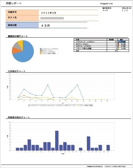SiteGuard Liteのレポート