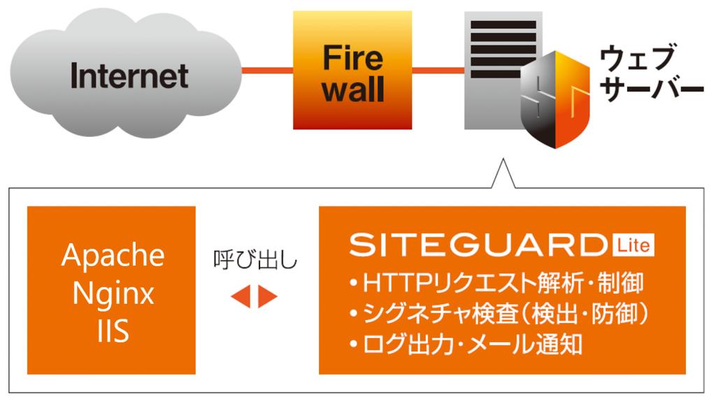 SiteGuard Liteのイメージ図
