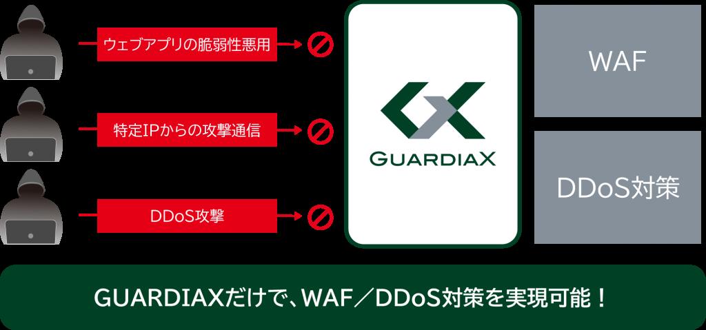 GUARDIAX防御機能