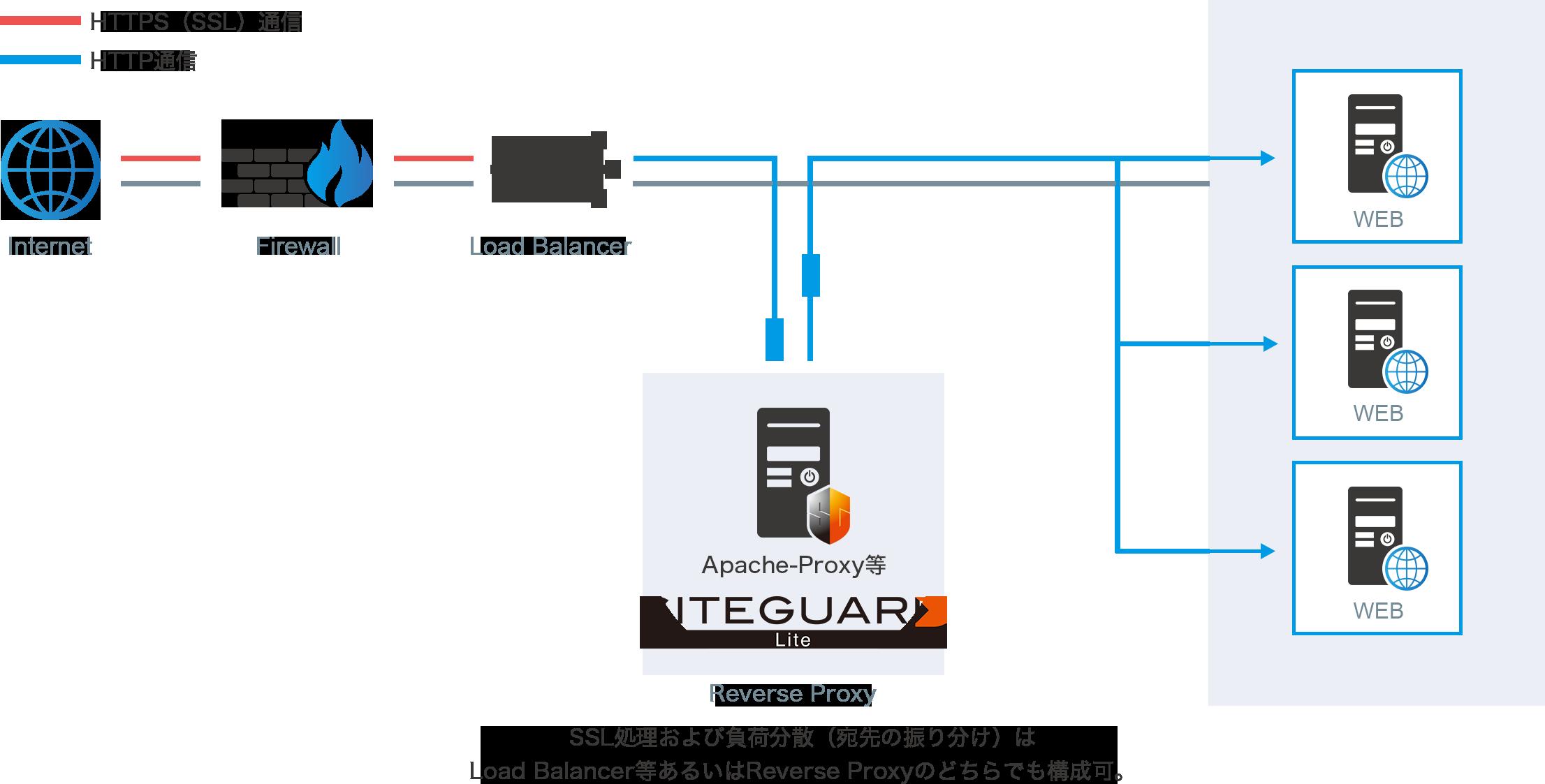 SiteGuard Liteプロキシ構成