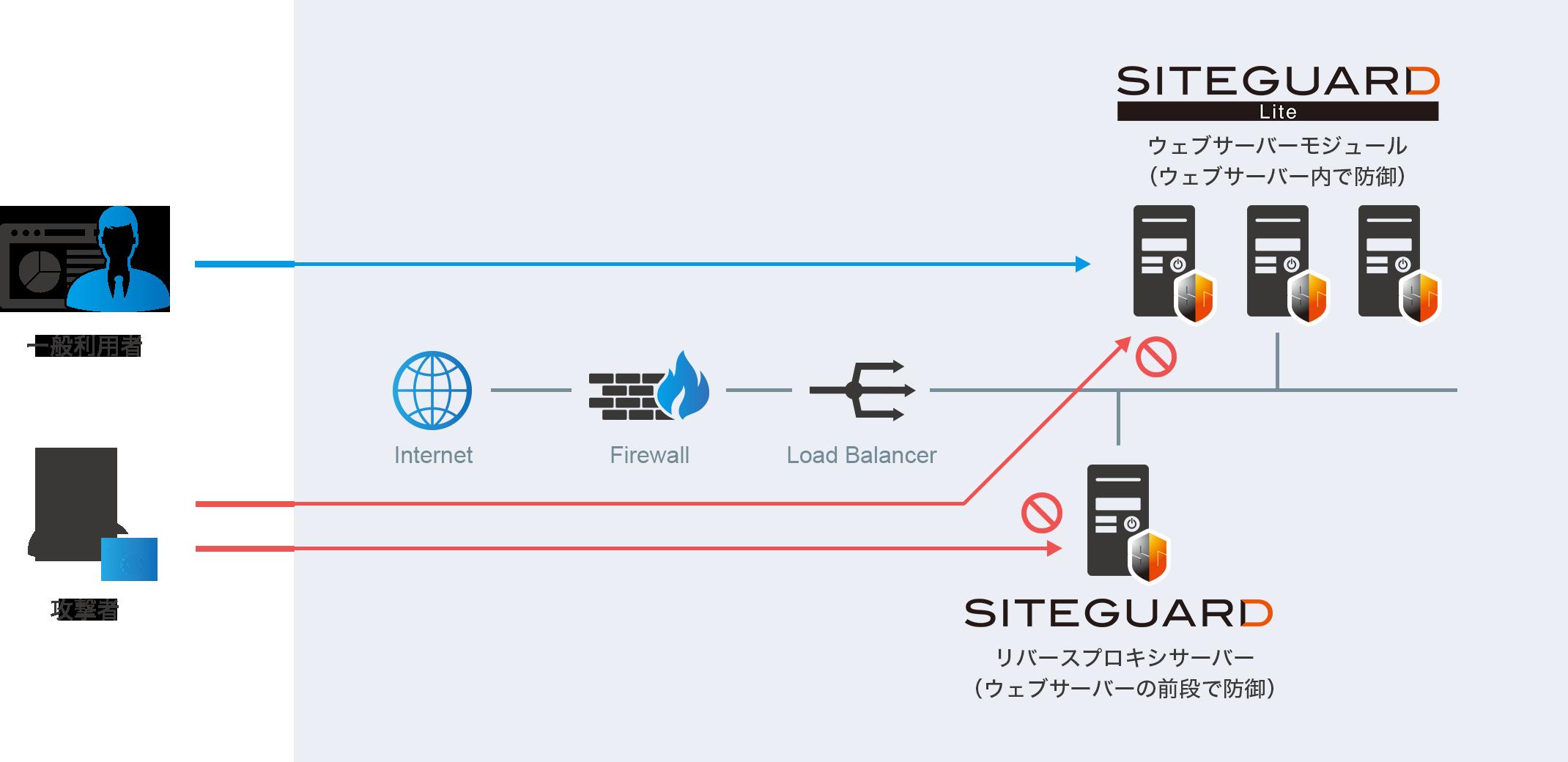 SiteGuardシリーズ2