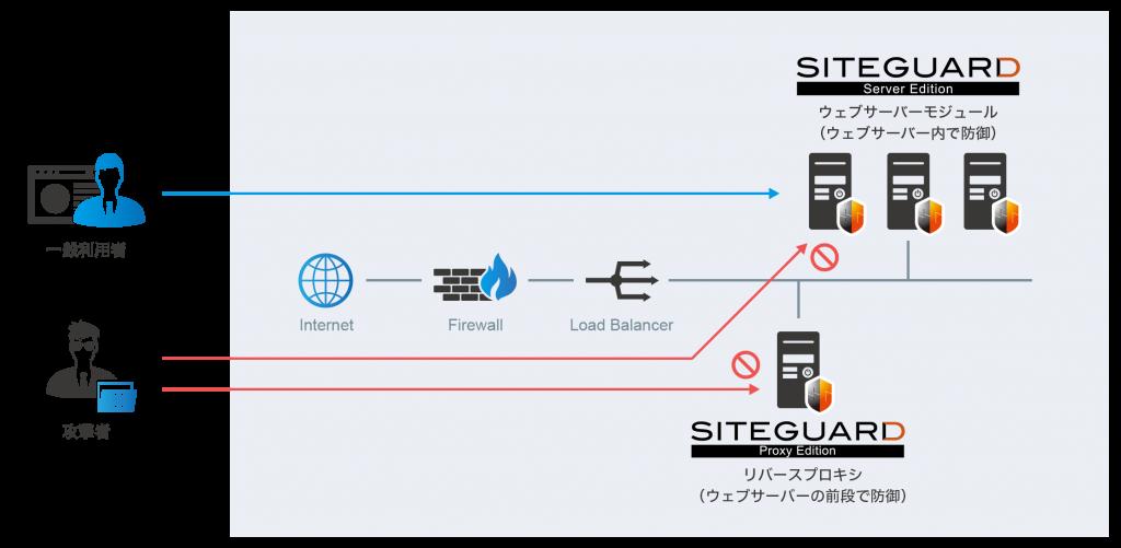 SiteGuardシリーズ_ラインナップ