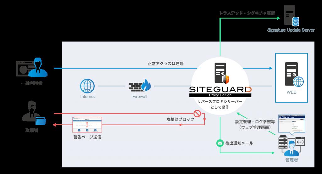 Proxy Edition_動作イメージ