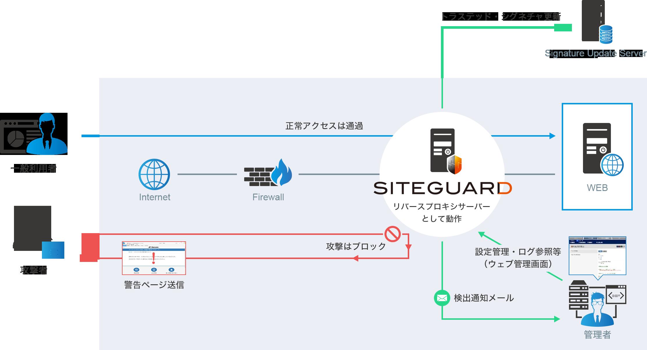 SiteGuard概要