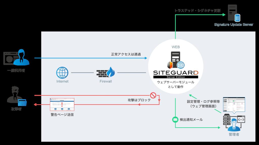 Server Edition_動作イメージ