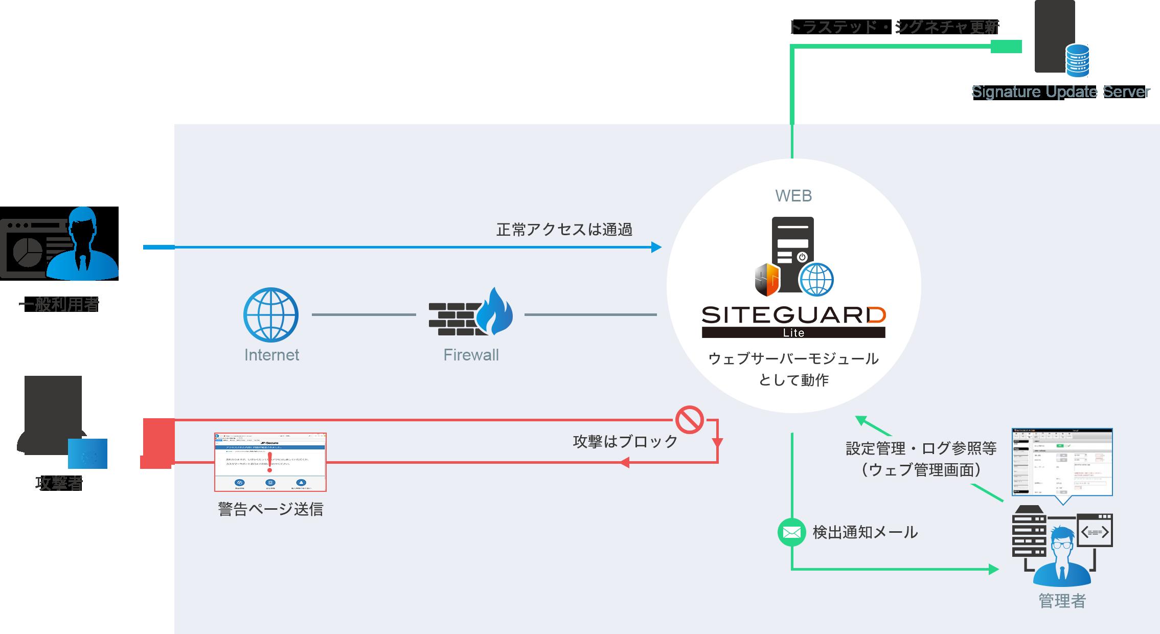 SiteGuard Lite概要