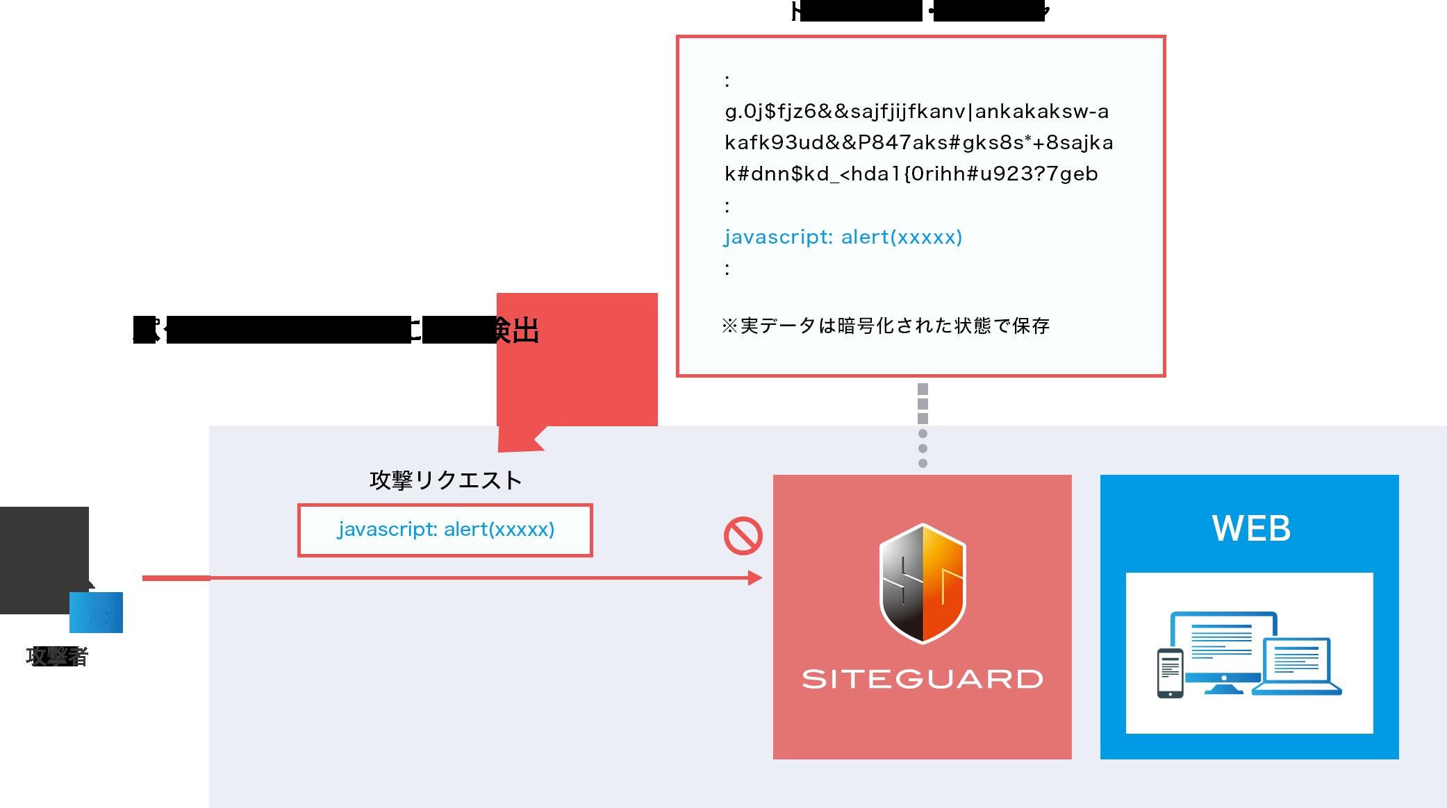 SiteGuardのシグネチャ検査