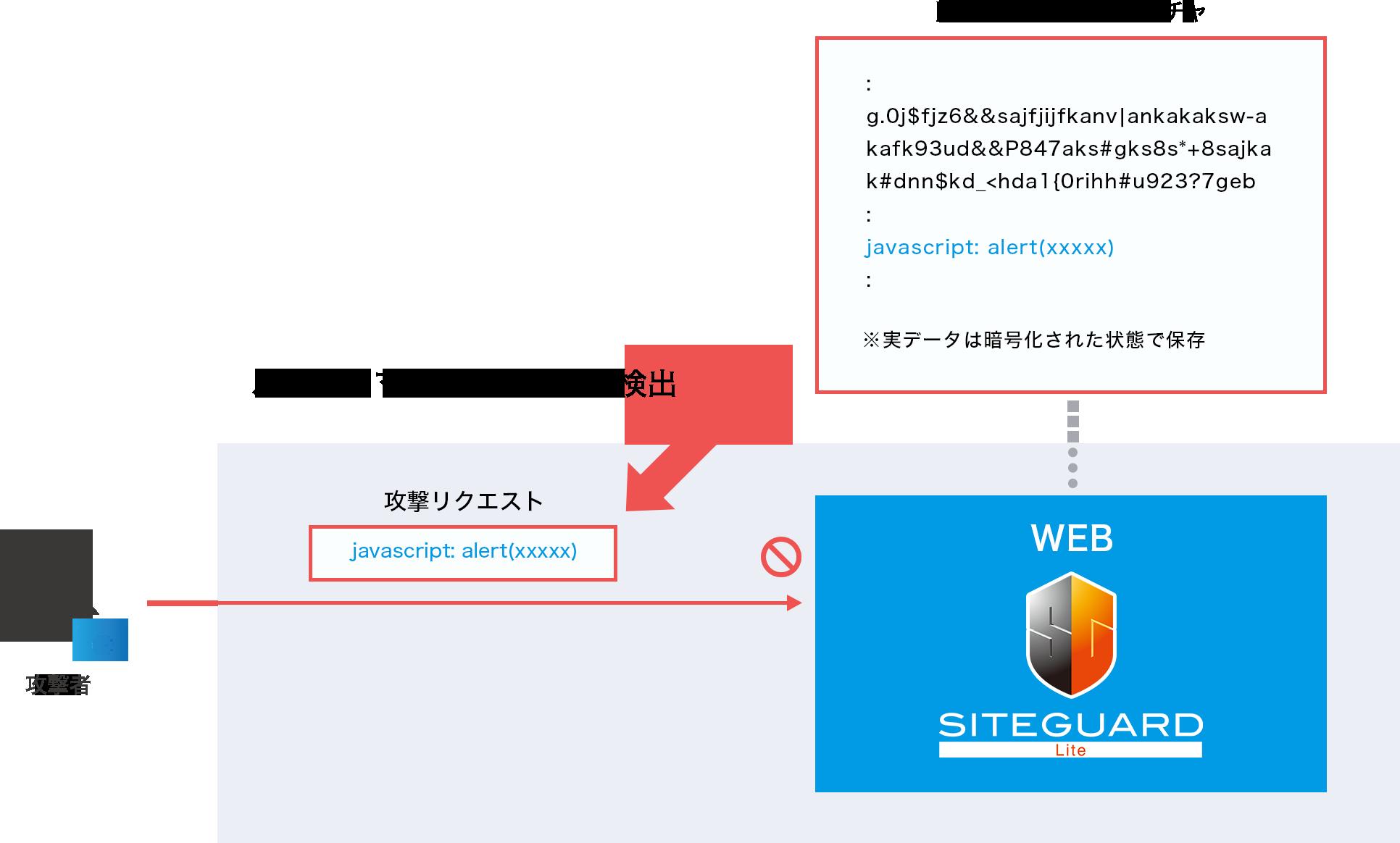 SiteGuard Liteのシグネチャ検査