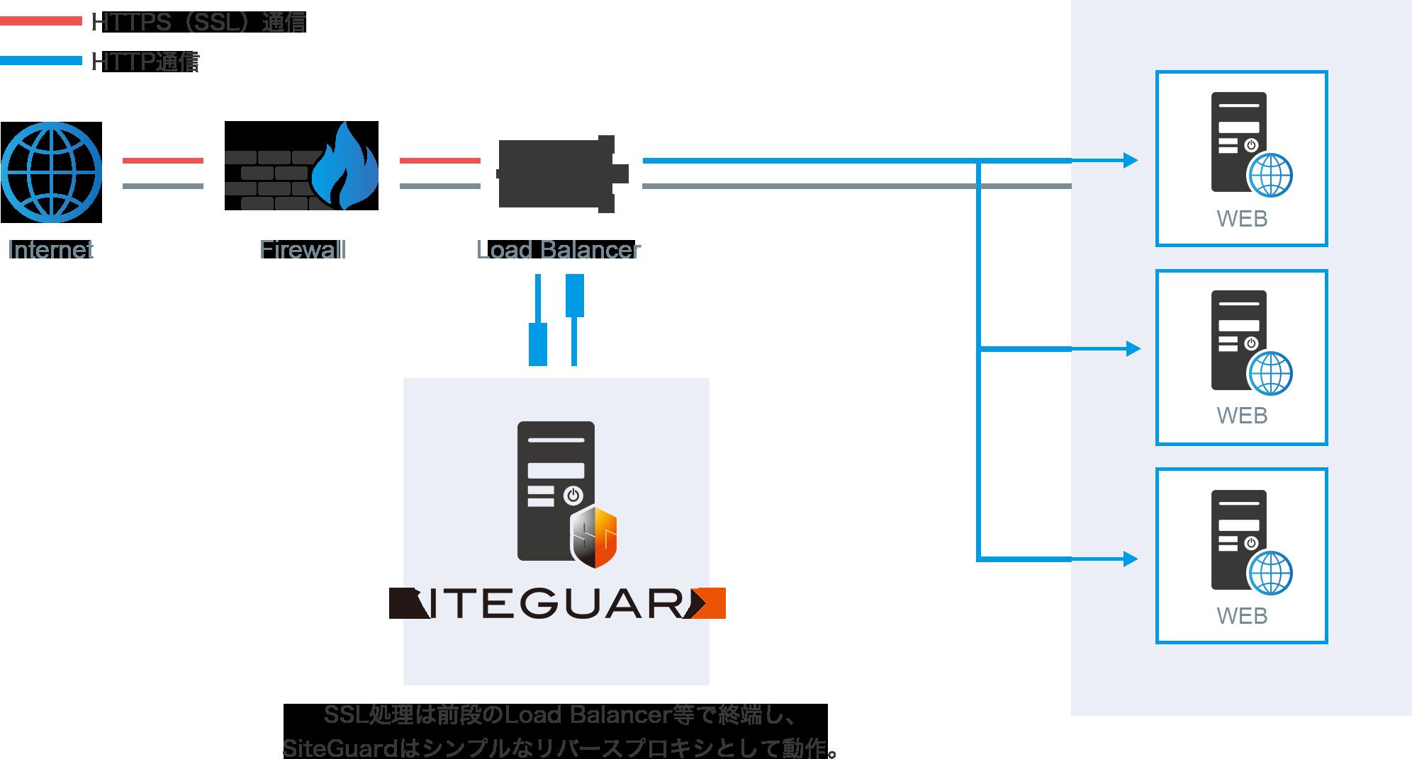 SiteGuardの設定構成