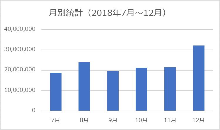 図1.2-A 月別統計(グラフ)