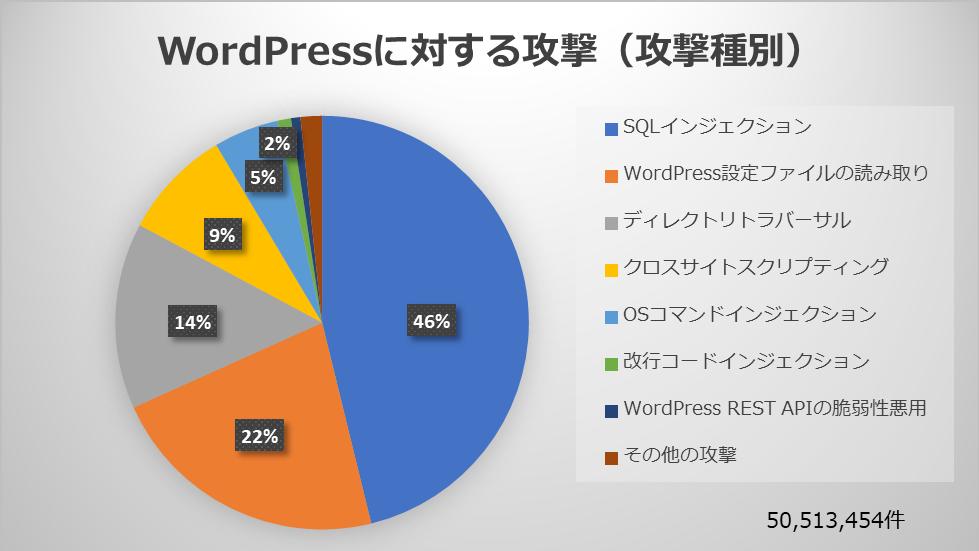 図2.1-A WordPressに対する攻撃(攻撃種別)